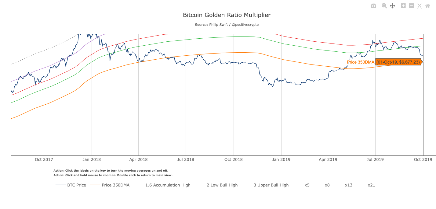 Bitcoin Golden Ratio Multiplier. Source: Philip Swift