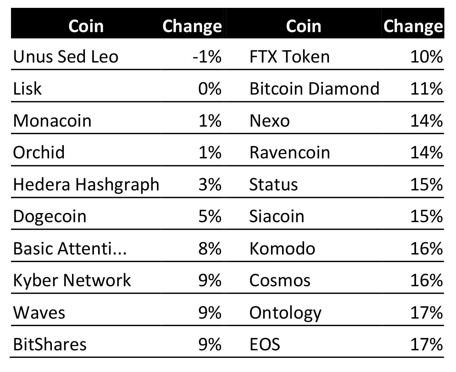 Worst performers among the sub-$3 coins. Source: Cointelegraph