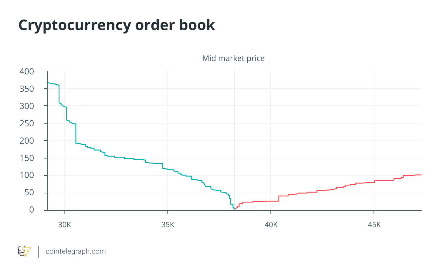 Cryptocurrency order book