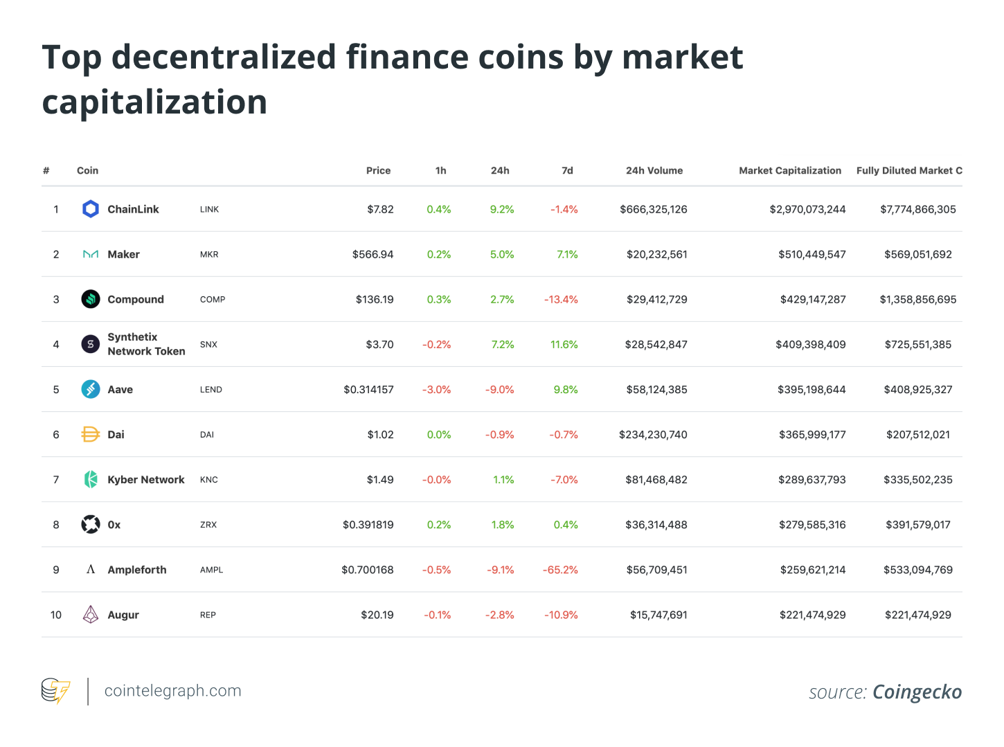 Top decentralized finance coins by market capitalization