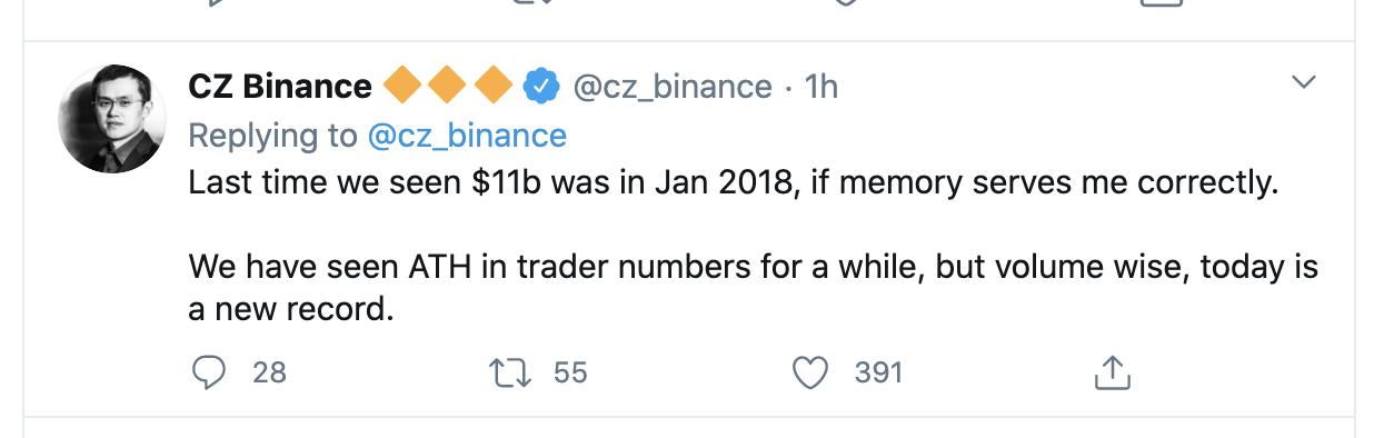 Объем торгов Binance на рекордном максимуме