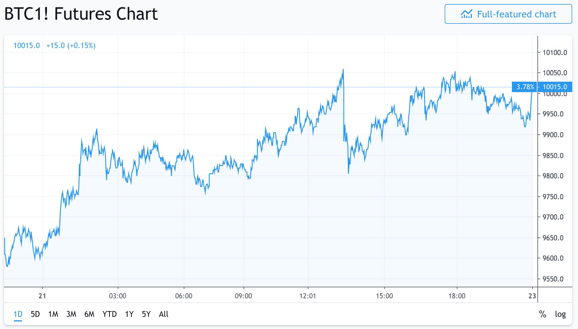 2ヶ月でビットコインは20,ドルになります、これは狂っています!|Bitcoin enthusiast|note