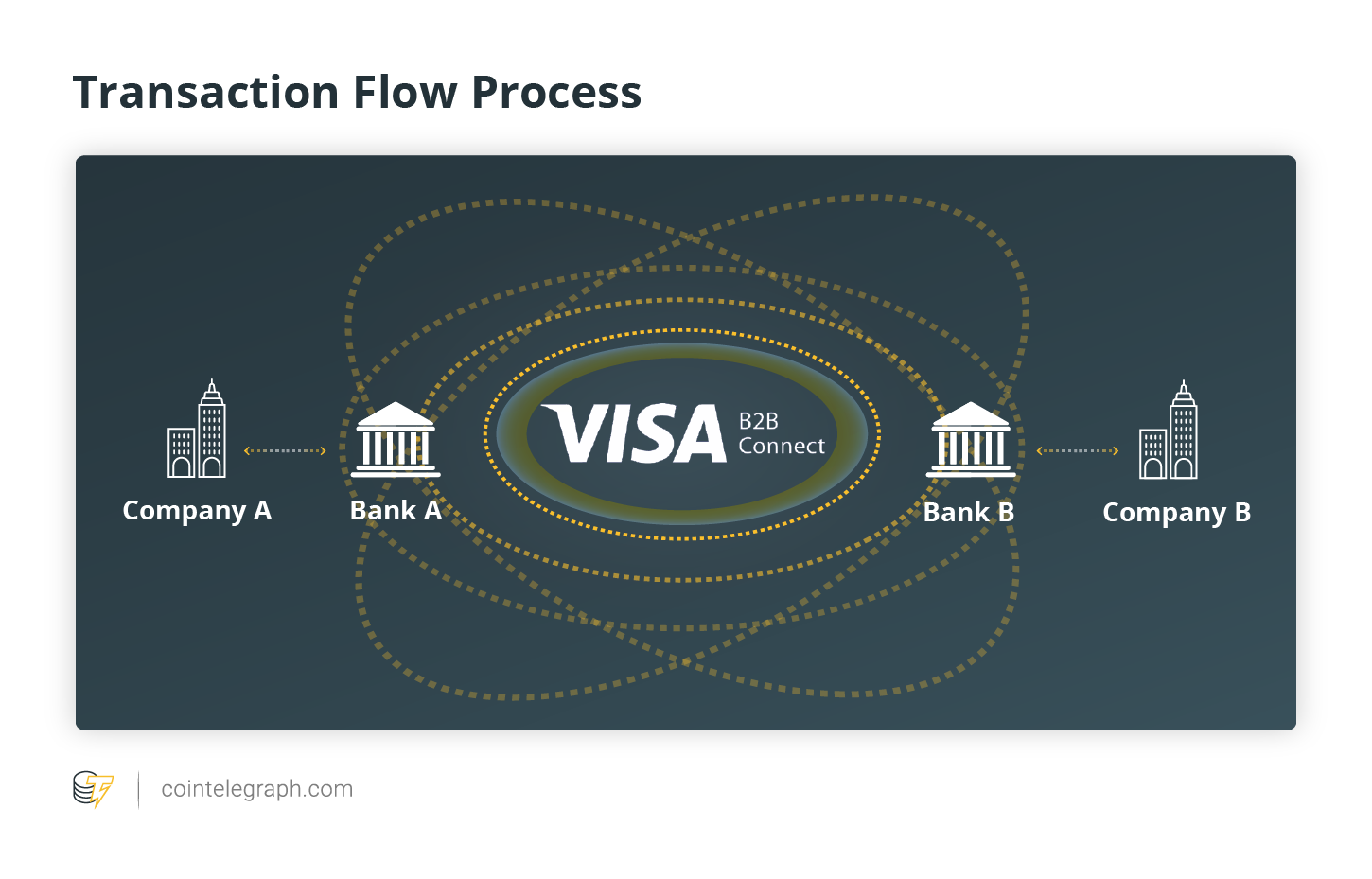 Transaction Flow Process