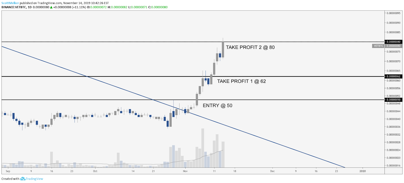 VET BTC daily chart. Source: TradingView