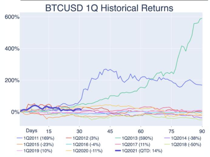ビットコイン/米ドル 第1四半期のリターン