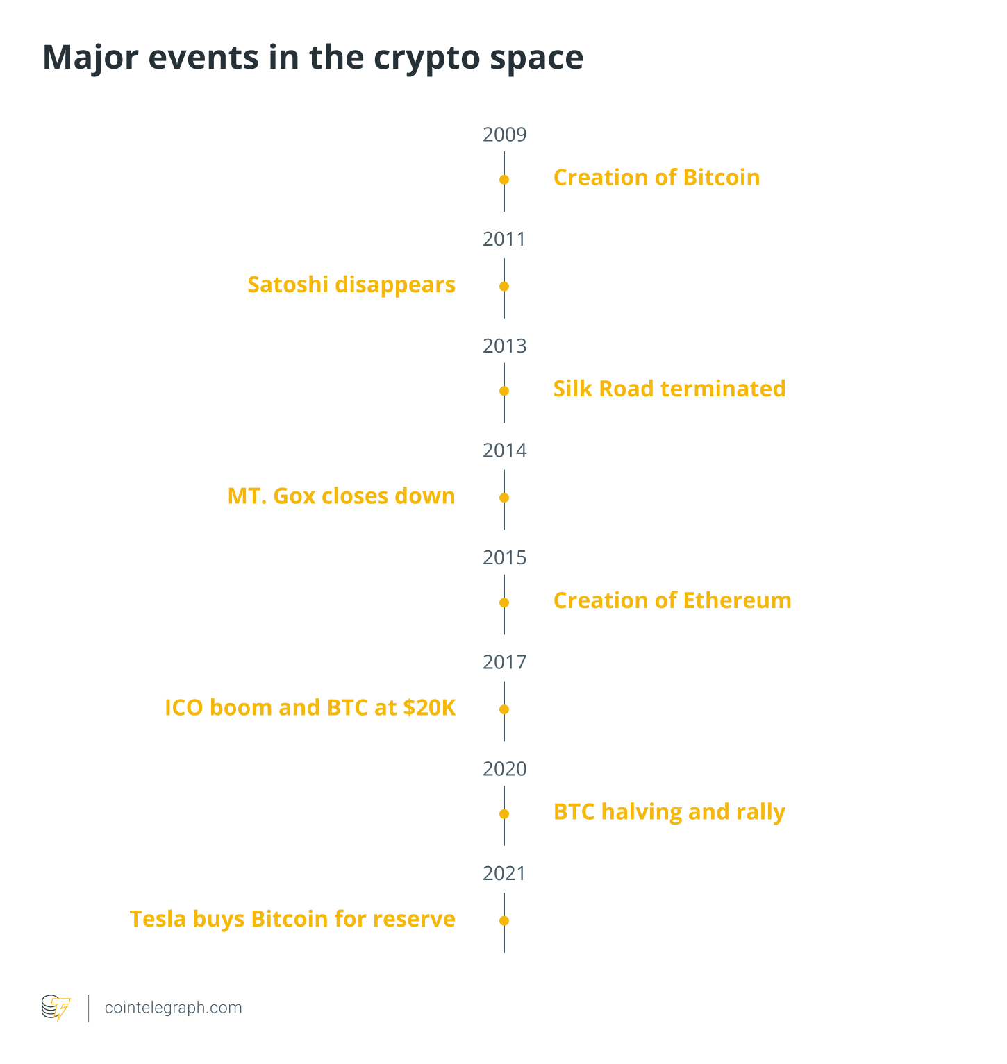 Major events in the crypto space