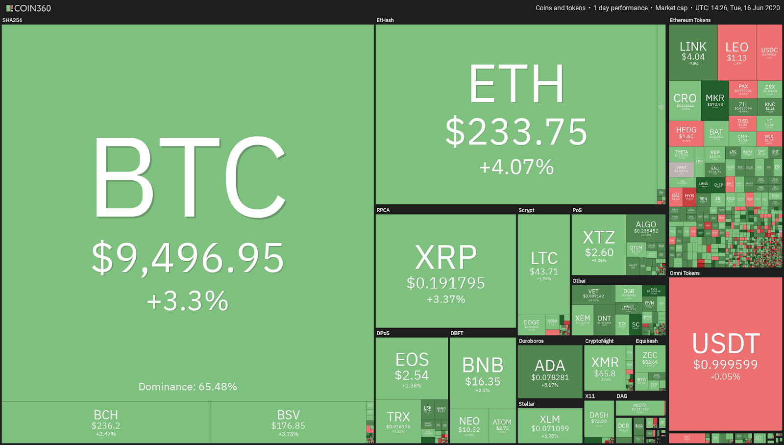 Crypto market daily performanc