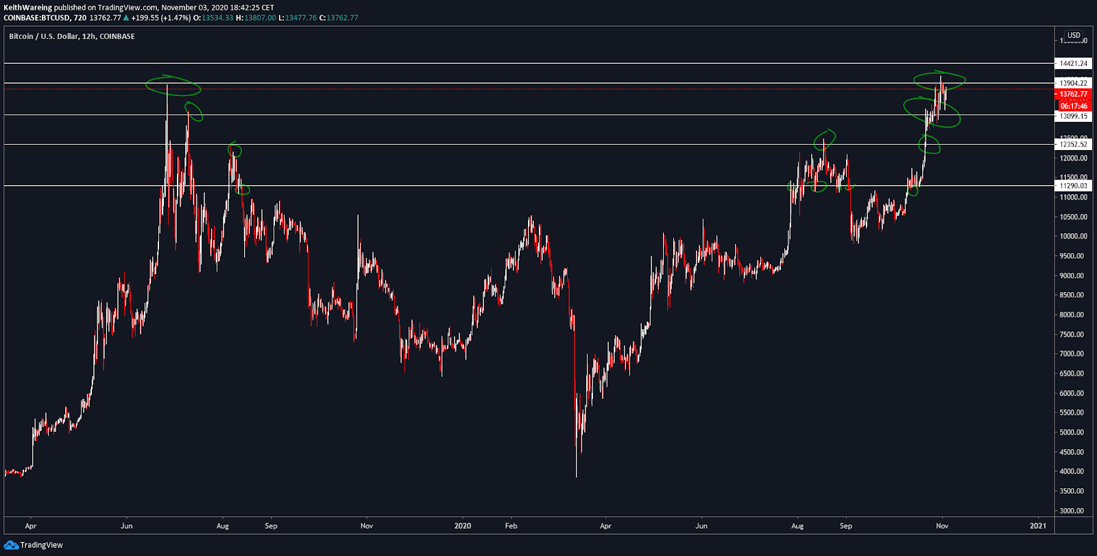 BTC/USD 12-hour chart