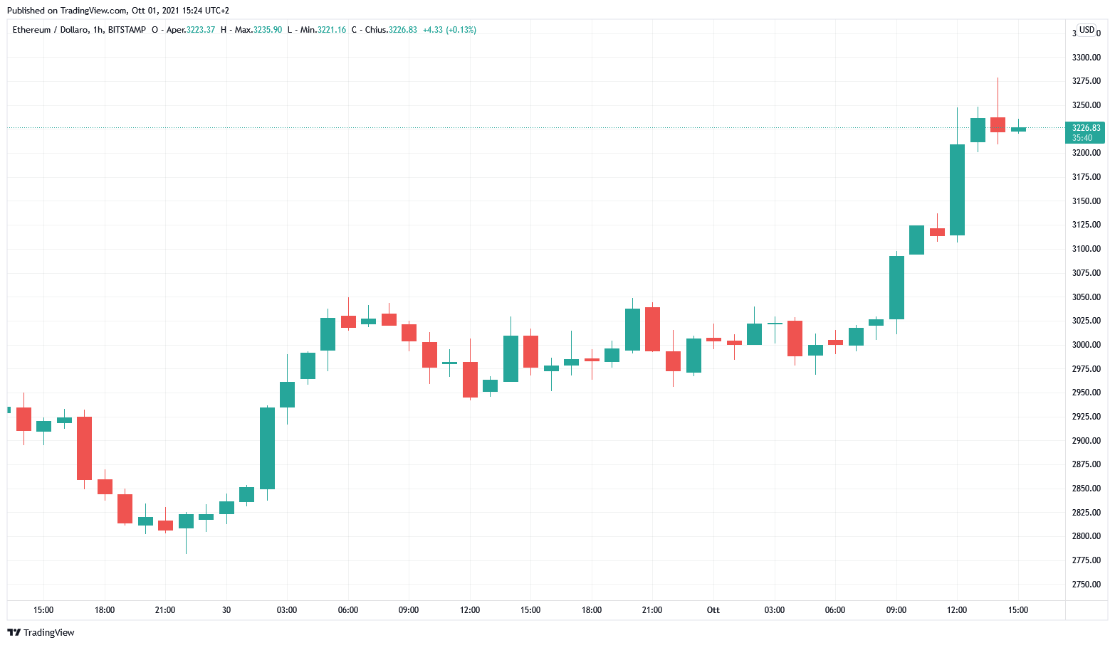 Grafico orario di ETH/USD (Bistamp)