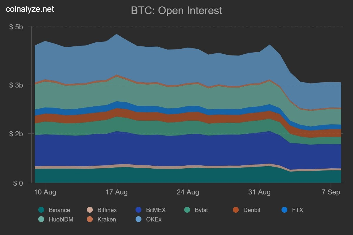 Bitcoin open interest across major futures exchanges