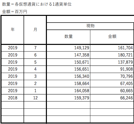 Yen-denominated Bitcoin holdings on JVCEA member exchanges, Dec. 2018-July 2019