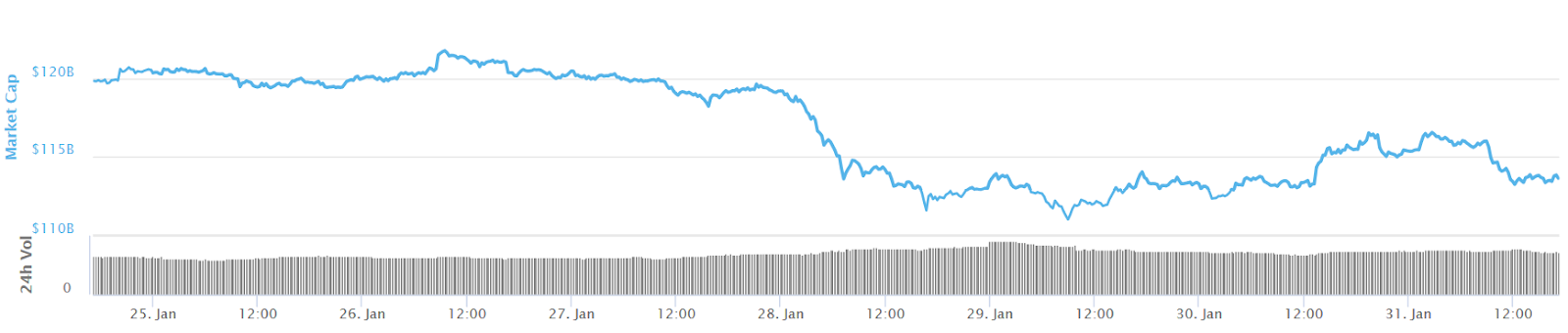 Total crypto market cap 7-day chart. Source: CoinMarketCap