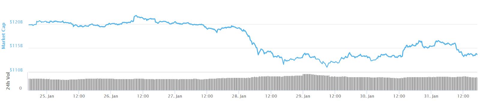 Gesamtmarktkapitalisierung 7-Tage-Chart. Quelle: Coinmarketcap