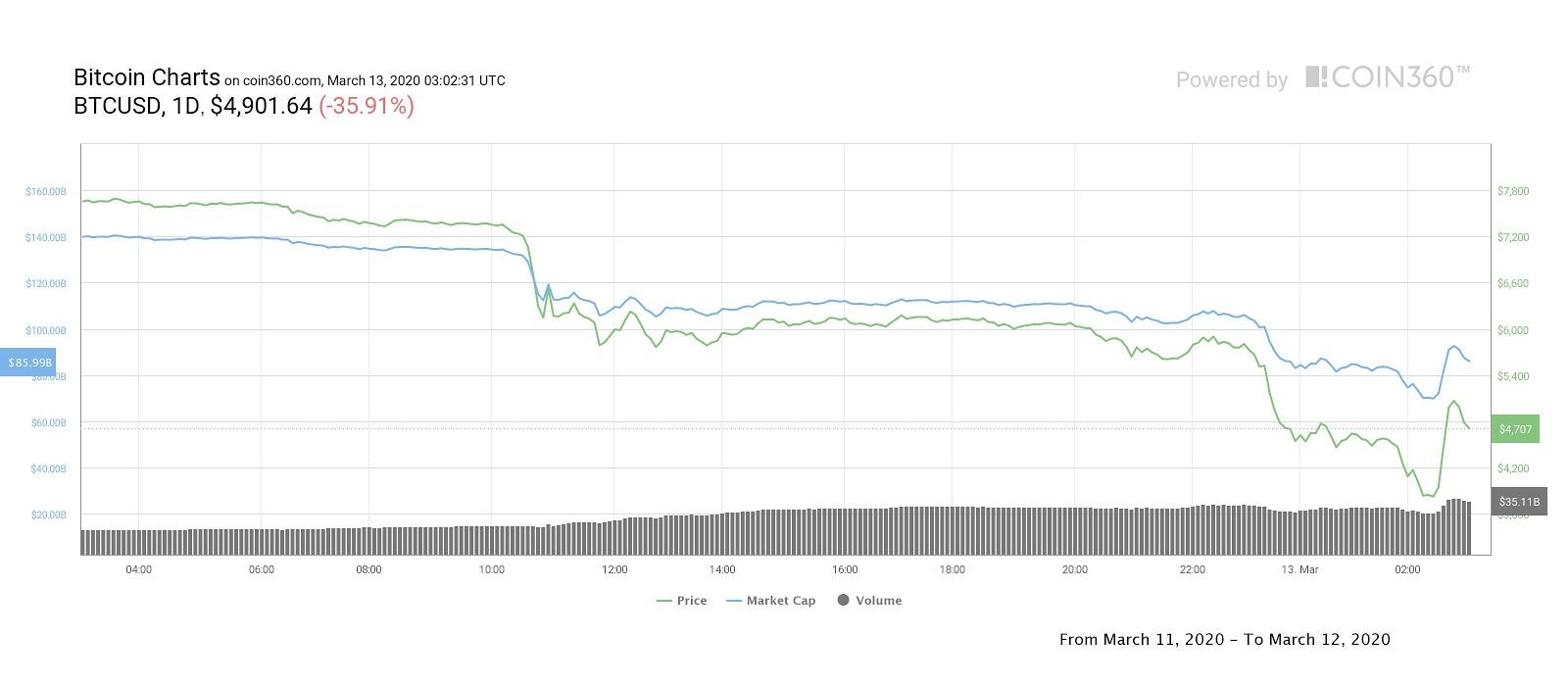 Bitcoin, grafico giornaliero