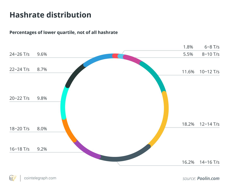 Жизнь майнеров после халвинга. Сравнение Hash Rate