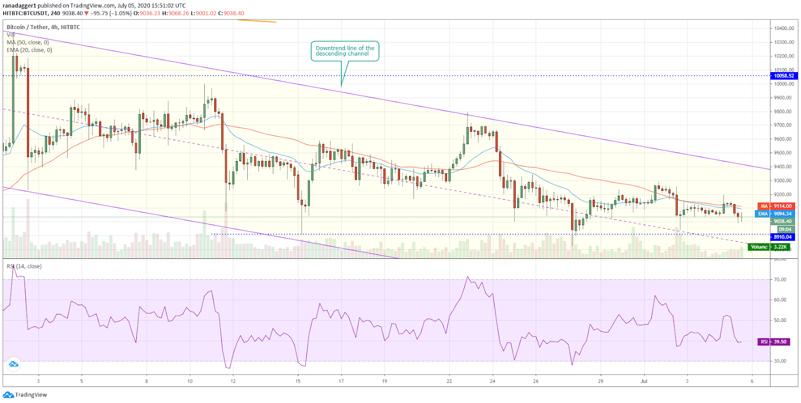 BTC/USD 4-hour chart. Source: Tradingview​​​​​​​