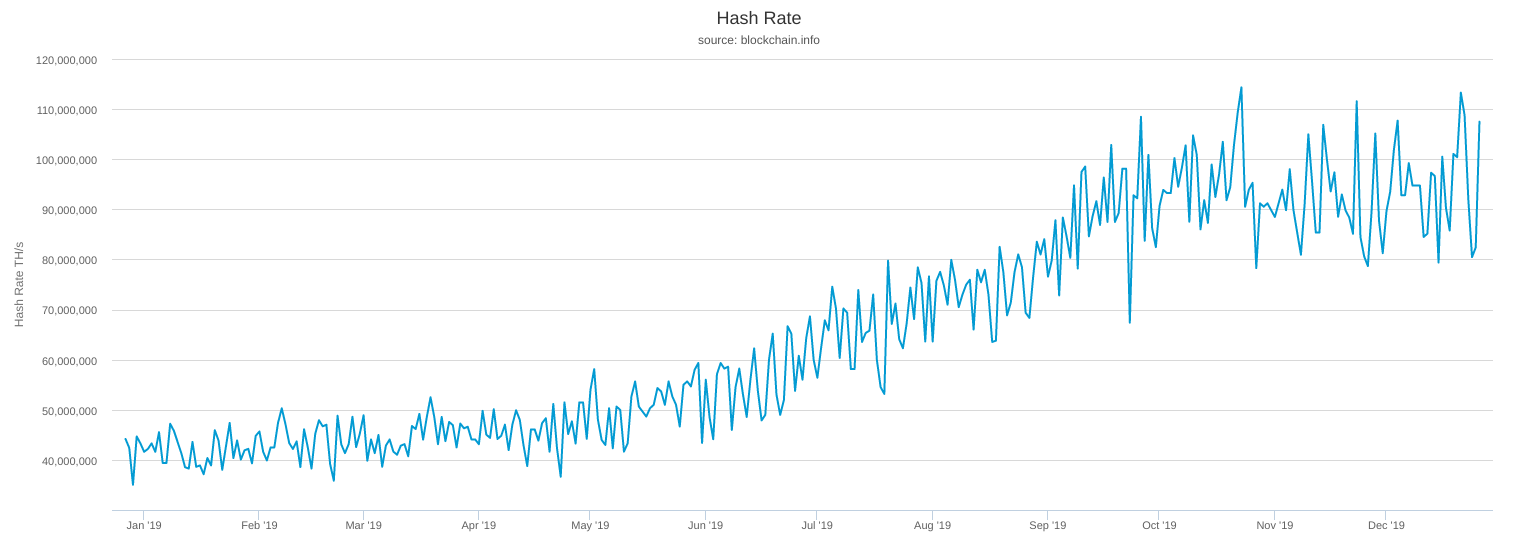 Hash rate del network di Bitcoin nel 2019