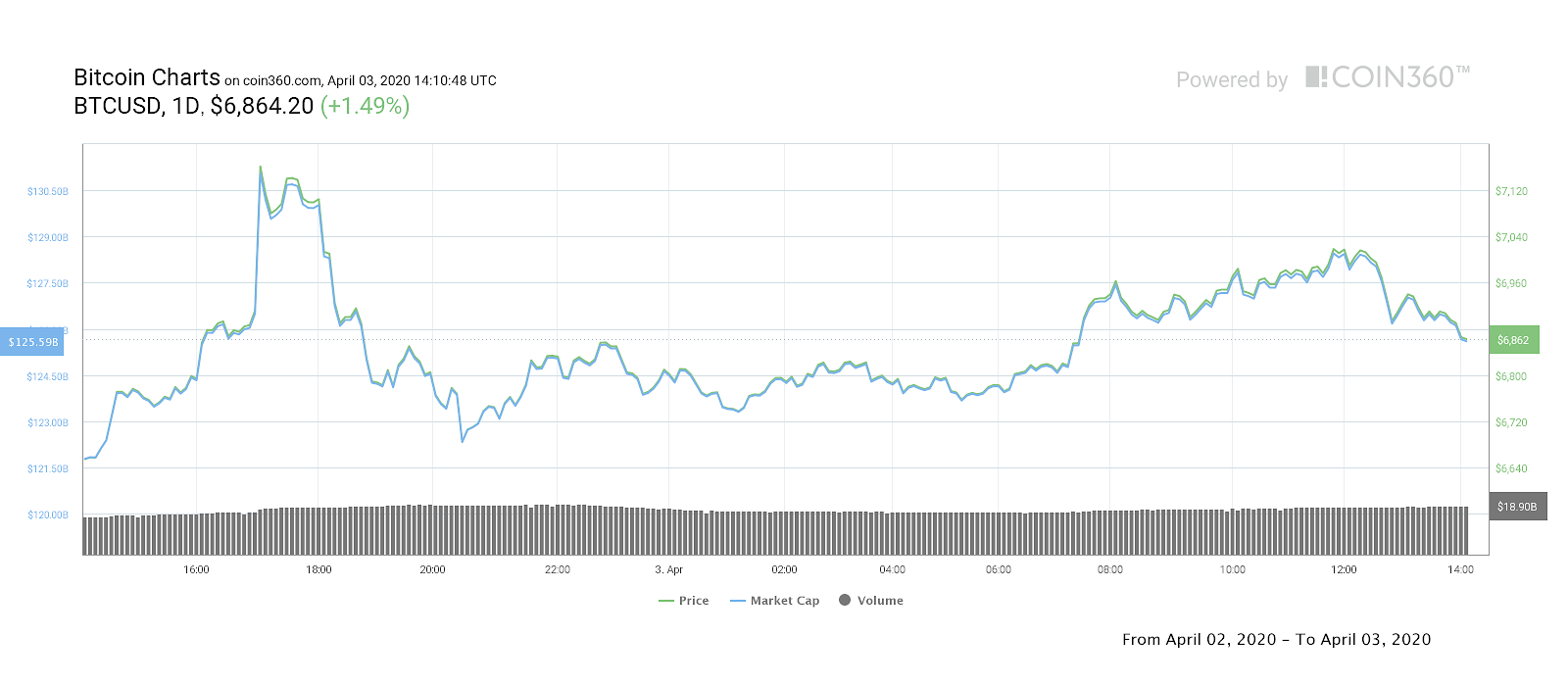 Bitcoin 1-day price chart. Source: Coin360