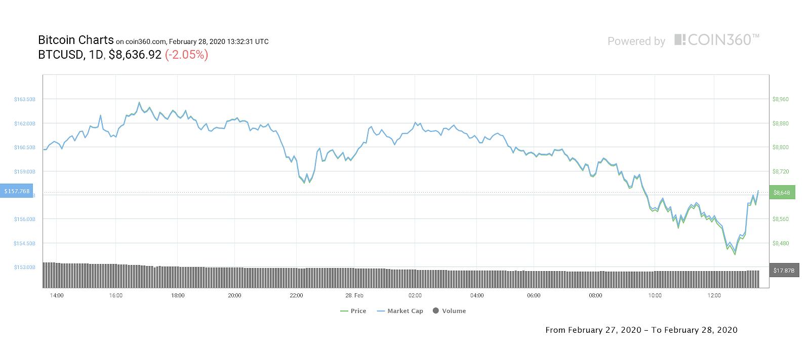 Bitcoin 1-Tages-Kurschart