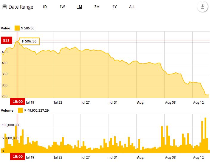 La tabla de precios de 30 días de Ethereum