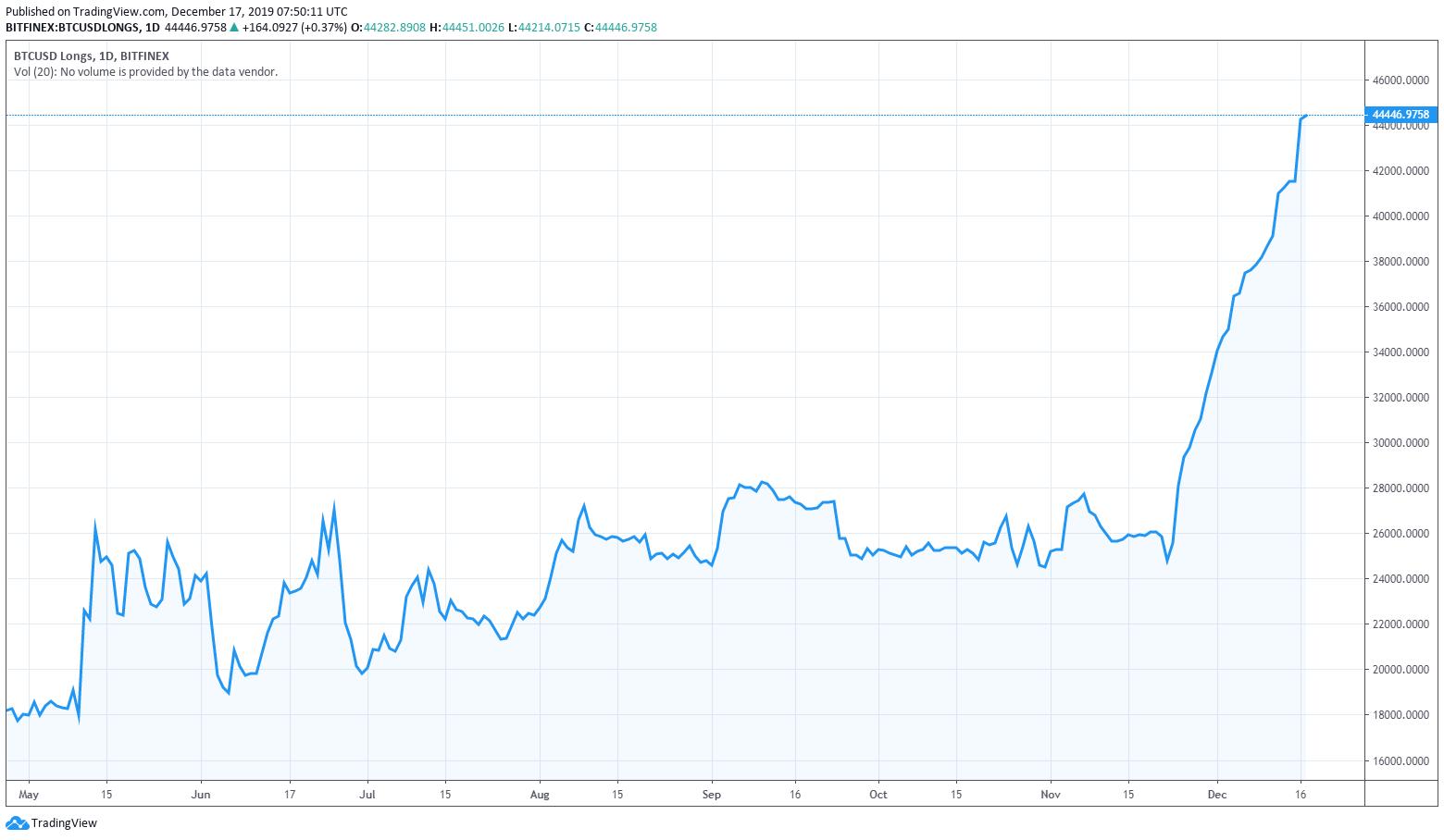 BTC/USD Grafico Long