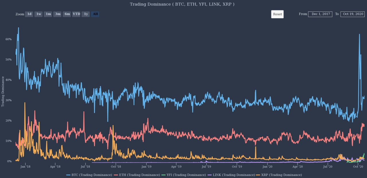 The trading dominance of Bitcoin against other major cryptocurrencies
