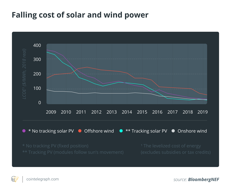 Falling cost of solar wind power
