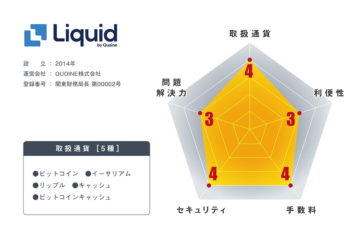 仮想通貨取引所LIQUIDの内容・評判