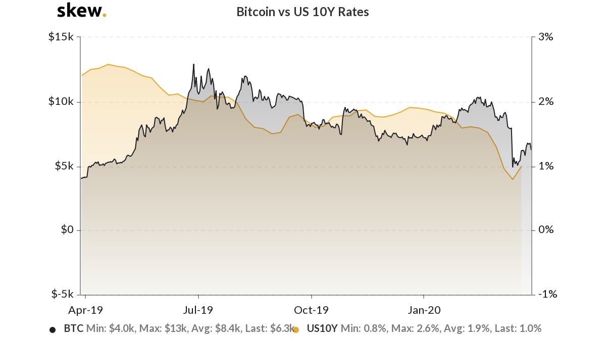 Rendimenti di Bitcoin rispetto alle obbligazioni statunitensi a dieci anni