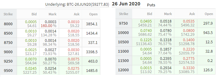 June Bitcoin put options