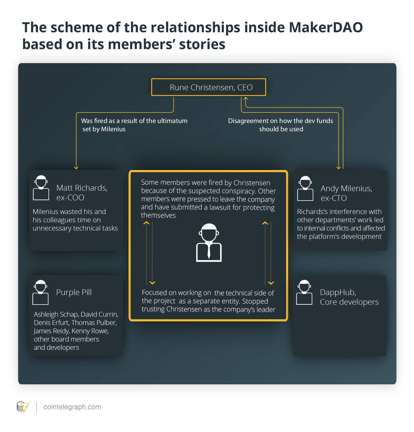 The scheme of the relationships inside MakerDAO based on its members' stories