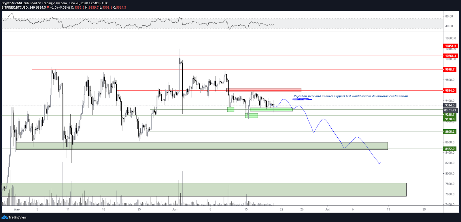 BTC/USD 4-hour bearish scenario chart