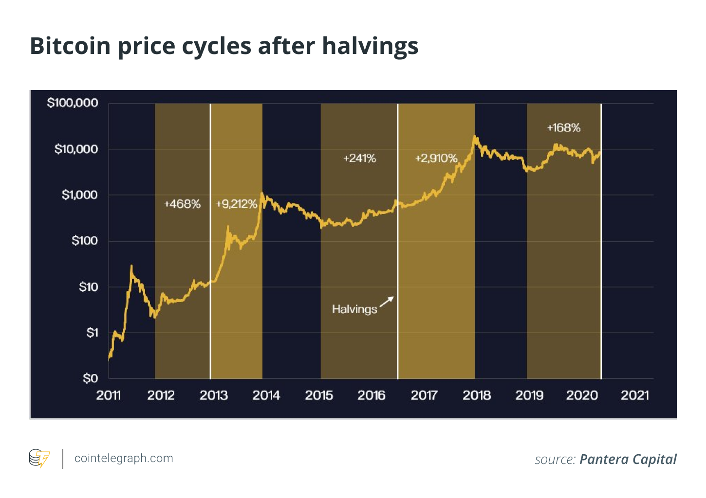 Bitcoin price cycles after halvings
