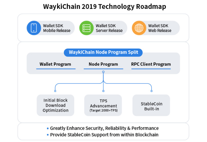WaykiChain 2019 Technology Roadmap