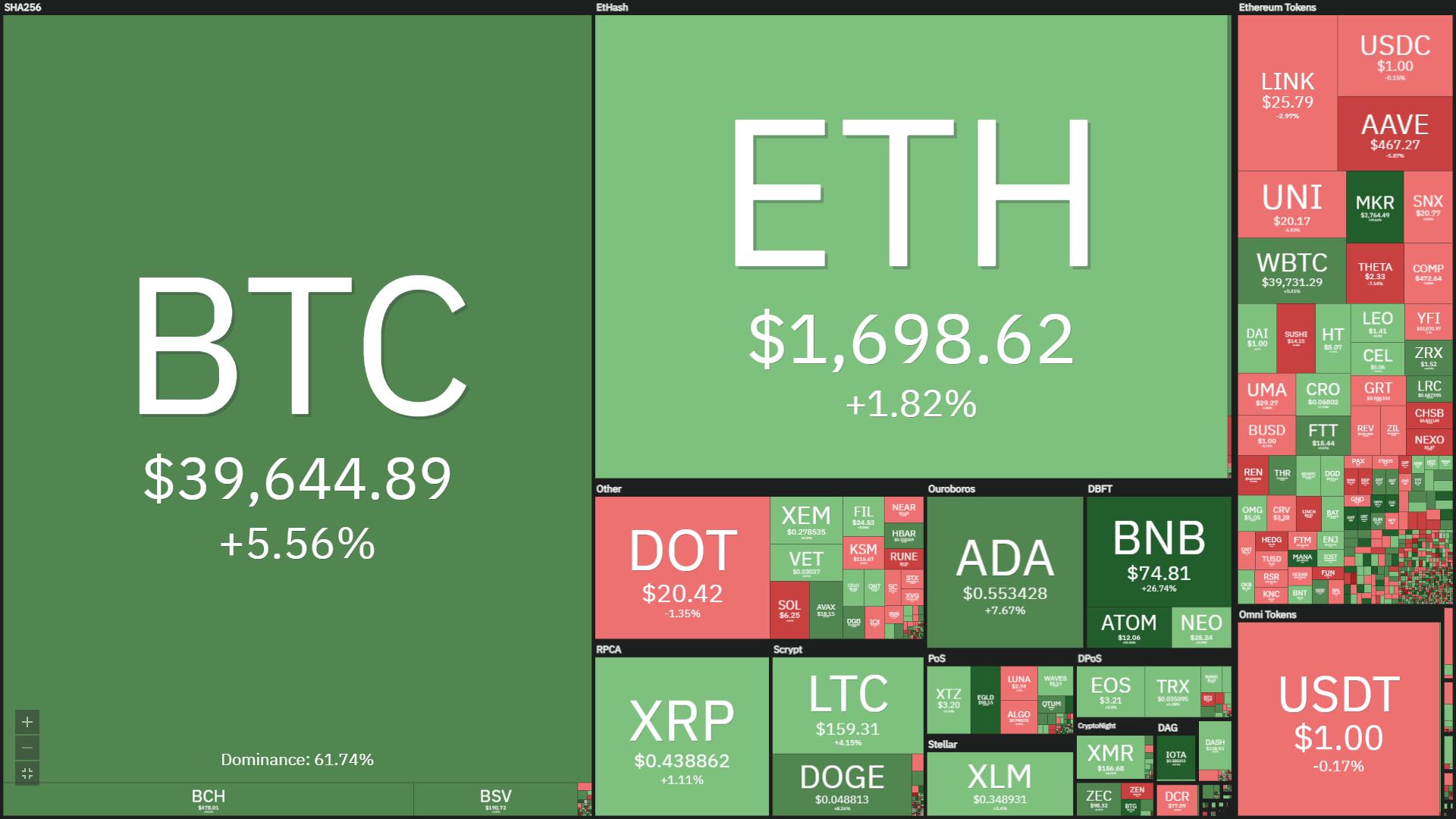 Performance giornaliera del mercato crypto