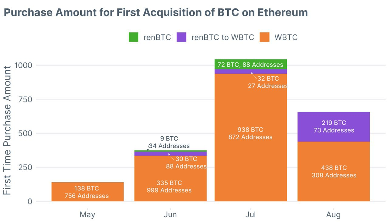 Purchase total amount for first acquisition of BTC on Ethereum. Source: Flipside Crypto