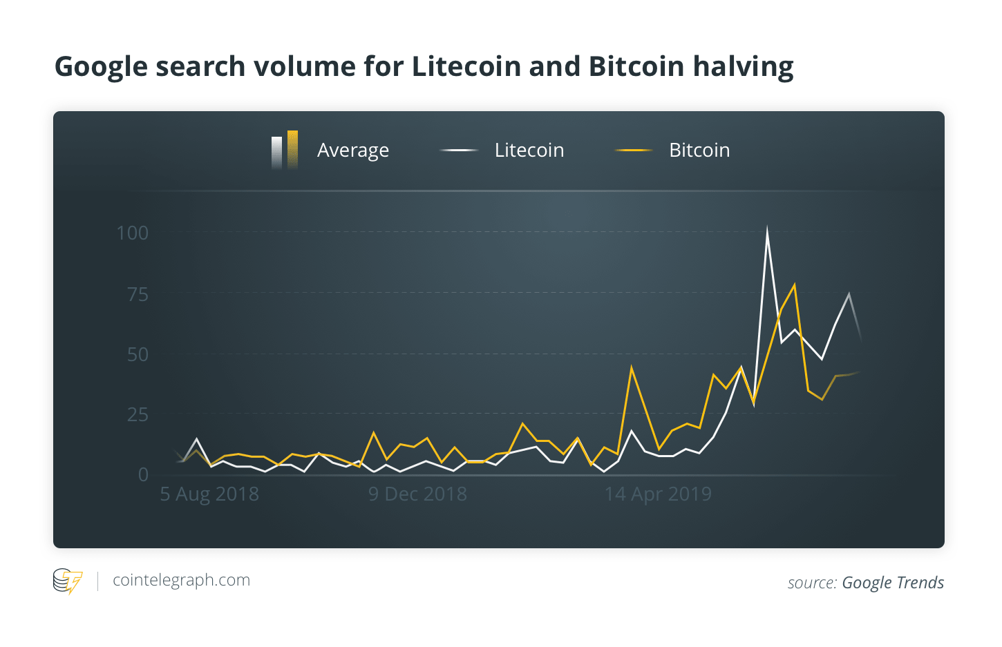 Litecoin Halving: All You Need to Know Before the Day | Cointelegraph