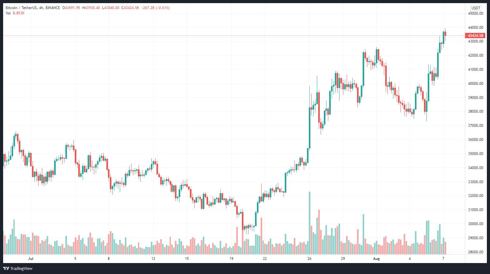 BTCUSDT grafico e quotazioni — TradingView