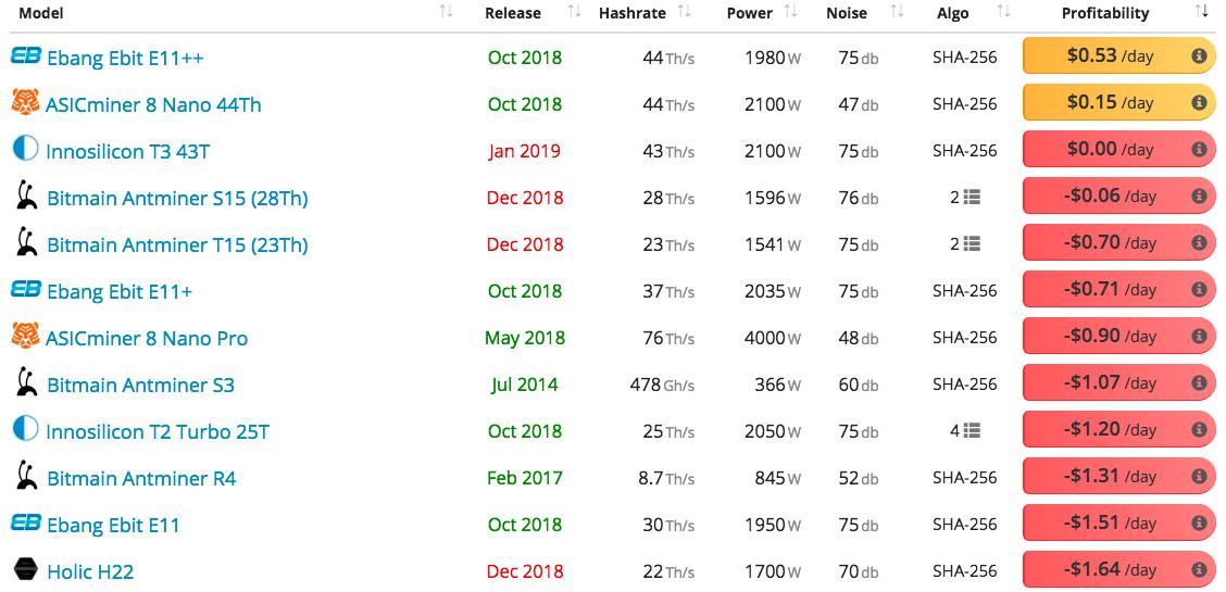 sha256 cryptocurrency mining profitability