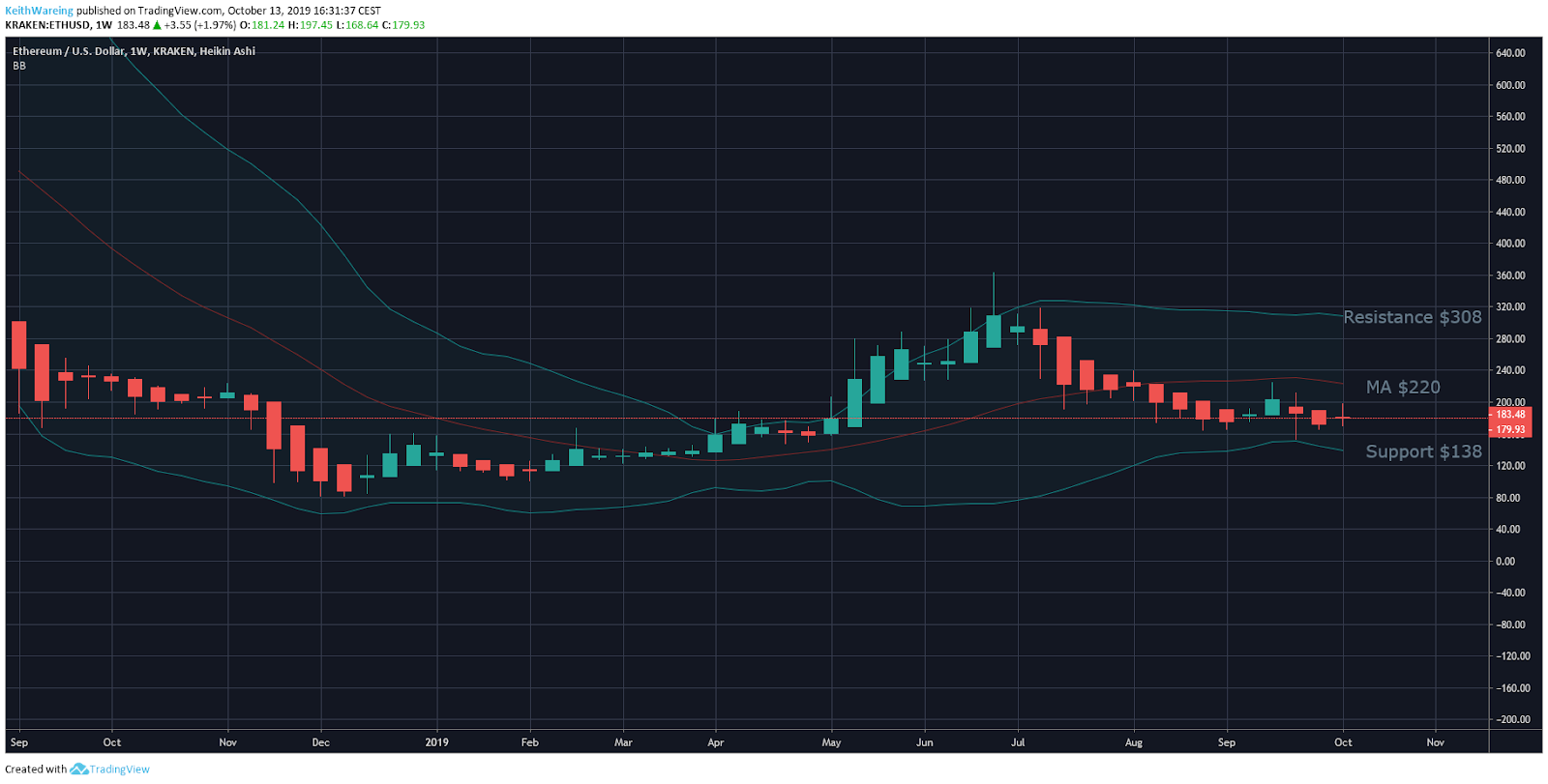 ETH/USD 1-week chart