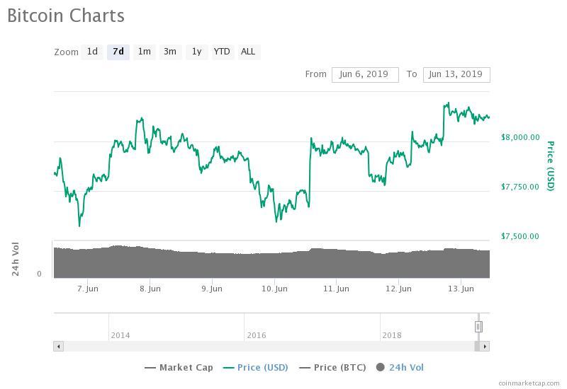 Grafico settimanale Bitcoin