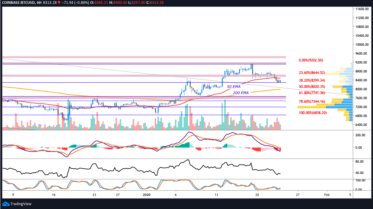 BTC USD 6-hour chart