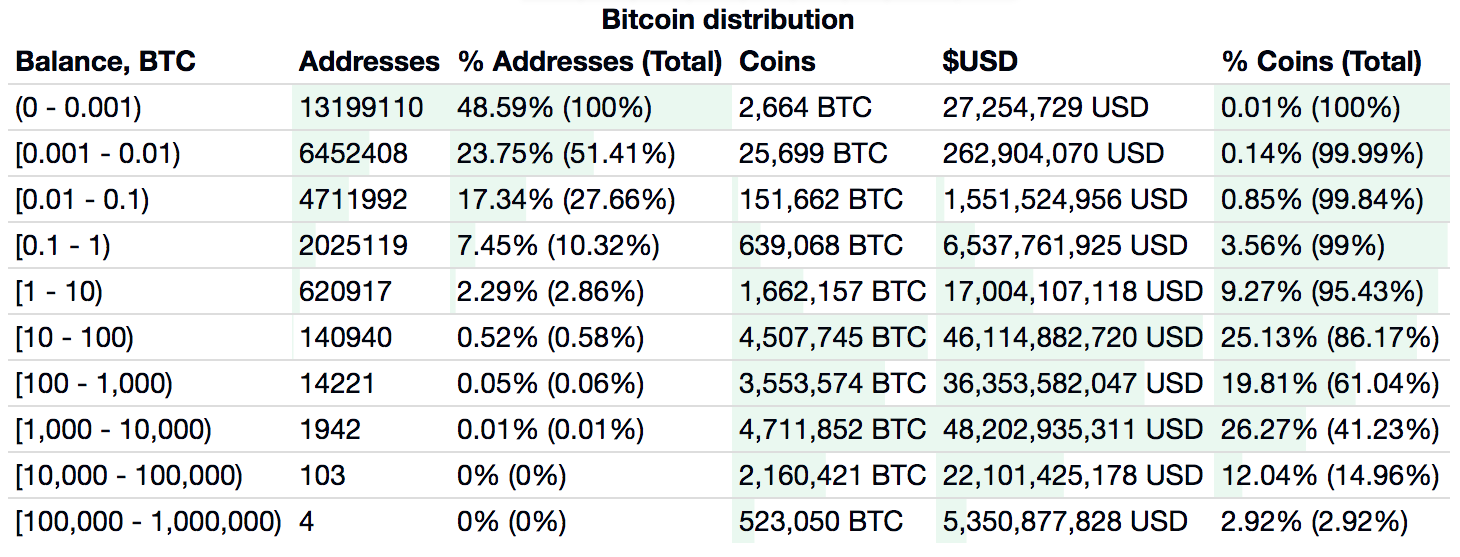 Collections d'adresses de portefeuille Bitcoin, 17 septembre 2019