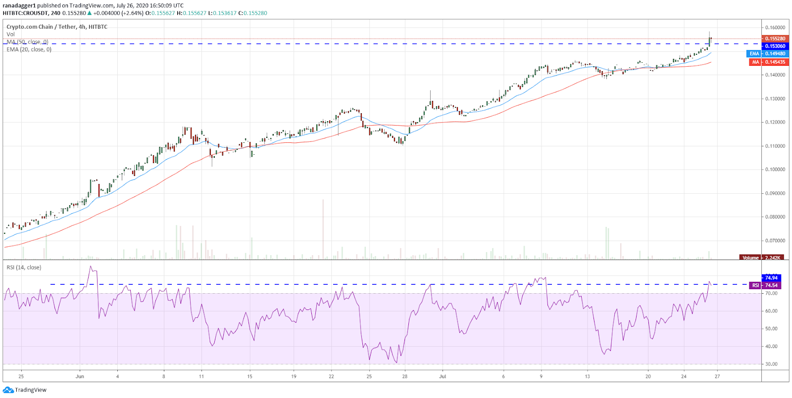 CRO/USD 4-hour chart