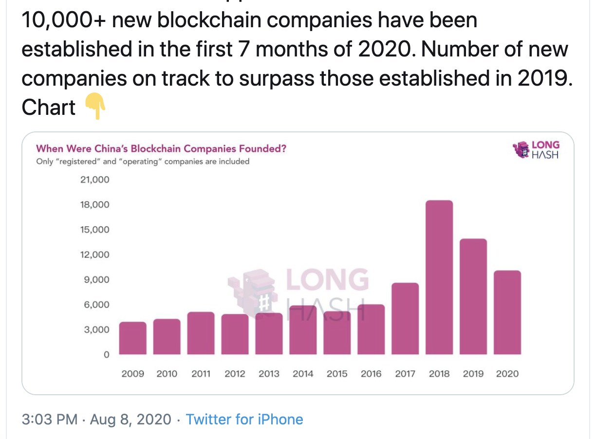 More Than 10,000 New Blockchain Companies Established in China in 2020