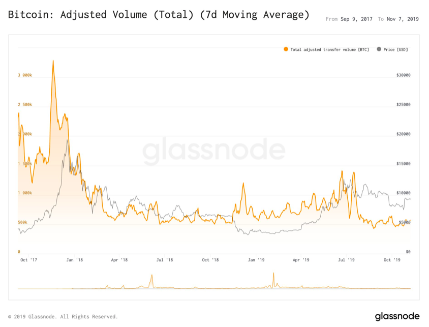 Bitcoin: Adjusted Volume (Total). Source: glassnode.com