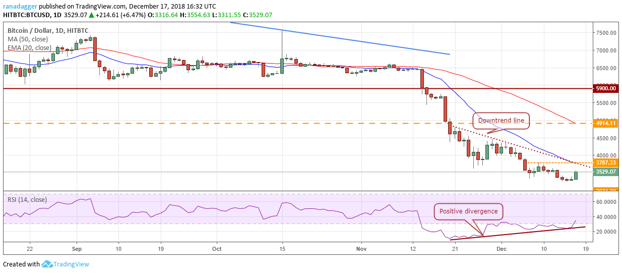 Bitcoin, Ripple, Ethereum, Stellar, EOS, Litecoin, Bitcoin Cash, Bitcoin SV, TRON, Cardano: Price Analysis, Dec. 17