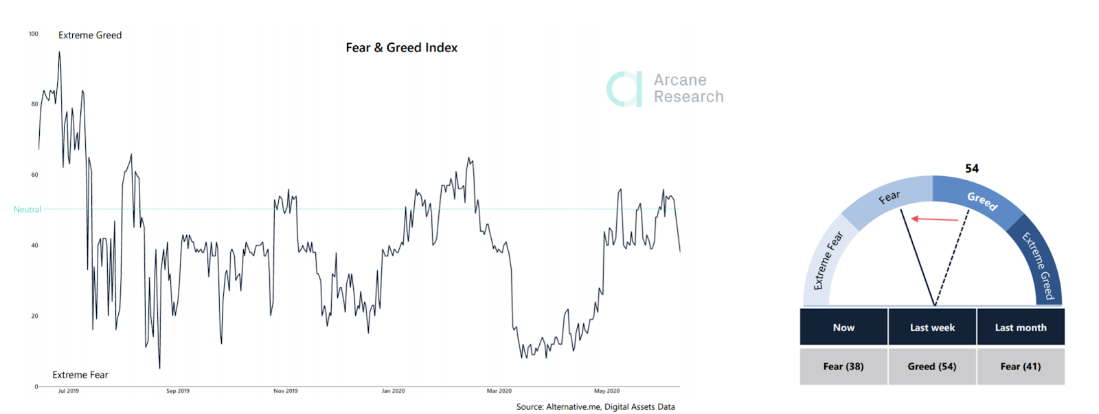 Fear and Greed Index across all markets move to fear