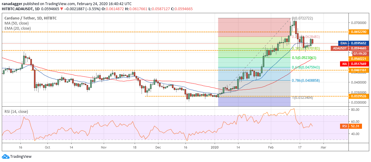 ADA USD daily chart. Source: Tradingview​​​​​​​