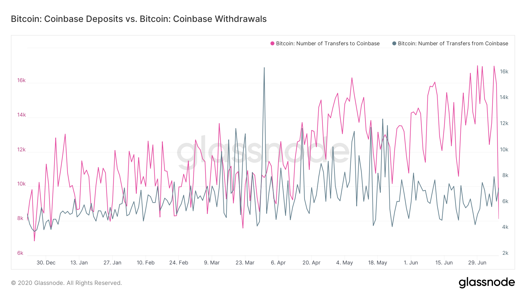 Coinbase: Number of Bitcoin deposits & withdrawals. Source: Glassnode